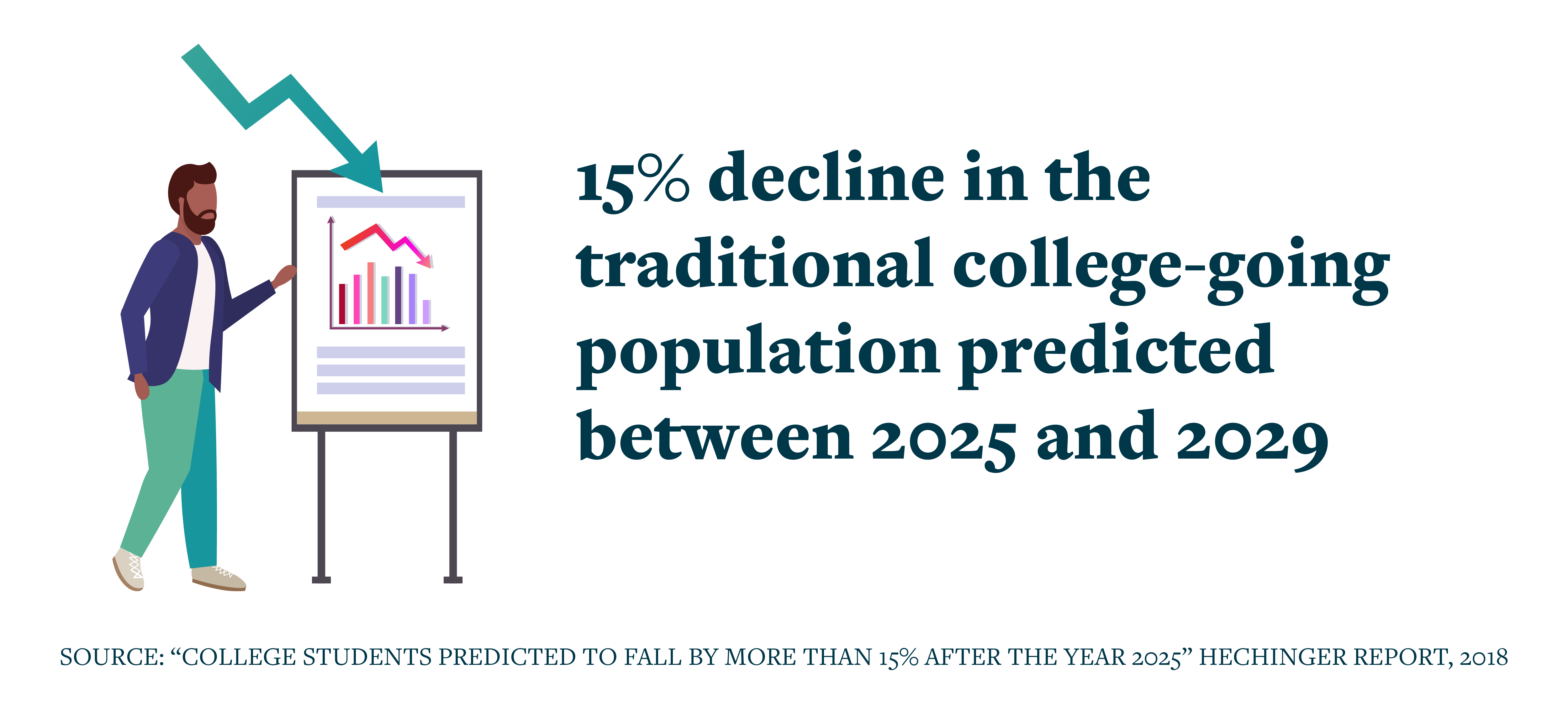 15% Decline in the traditional college-going Graphic