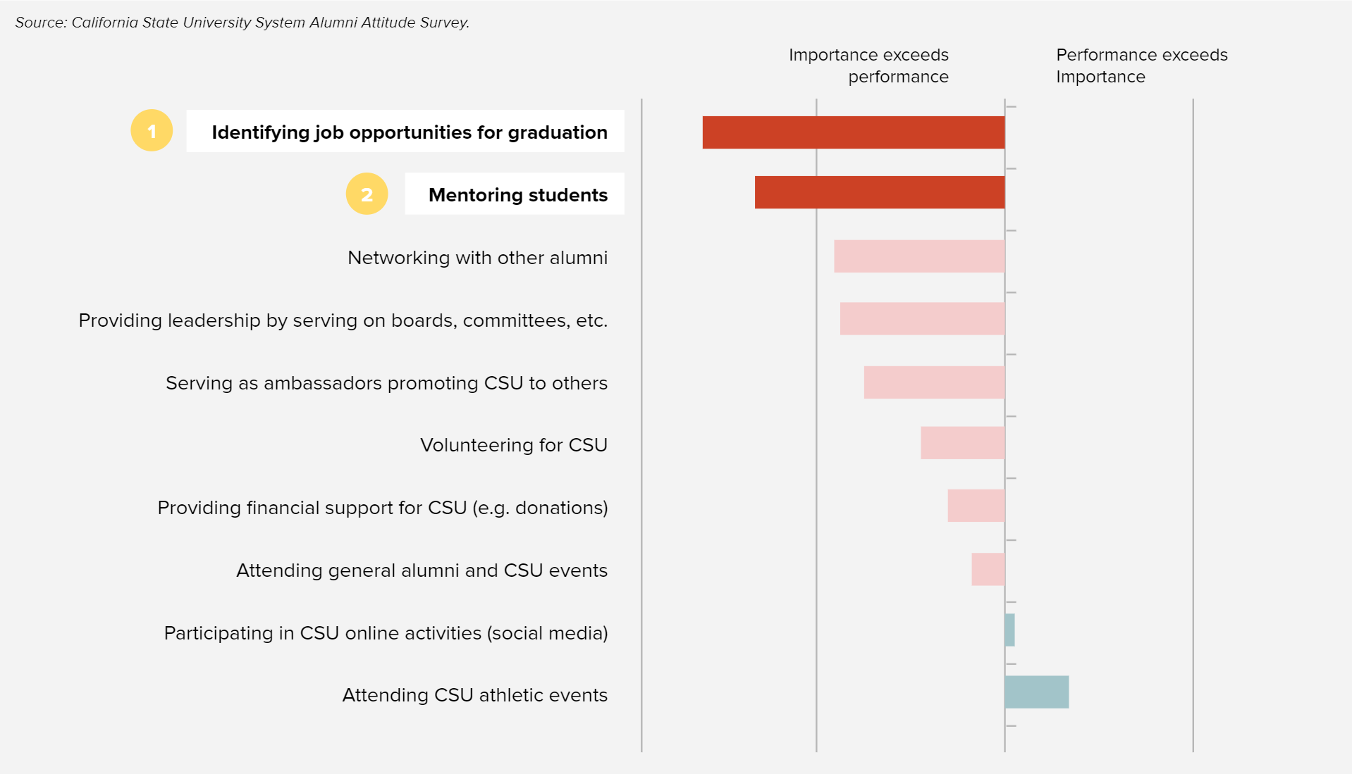 alumni-sentiment-data